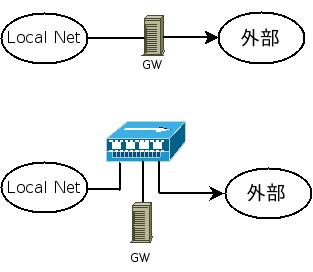 VLan net
